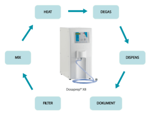 dosaprep features for degassing