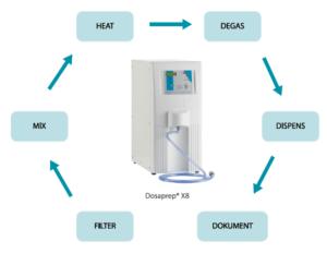 dosaprep features for degassing
